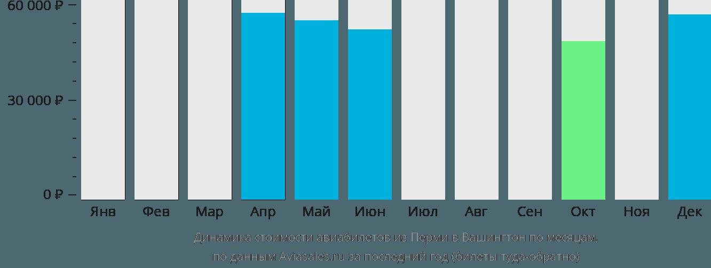 Динамика стоимости авиабилетов из Перми в Вашингтон по месяцам