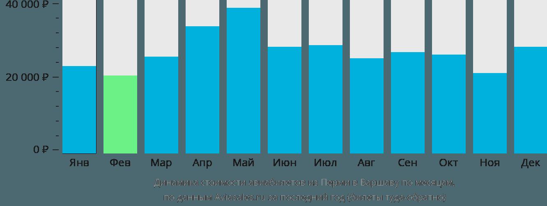 Динамика стоимости авиабилетов из Перми в Варшаву по месяцам