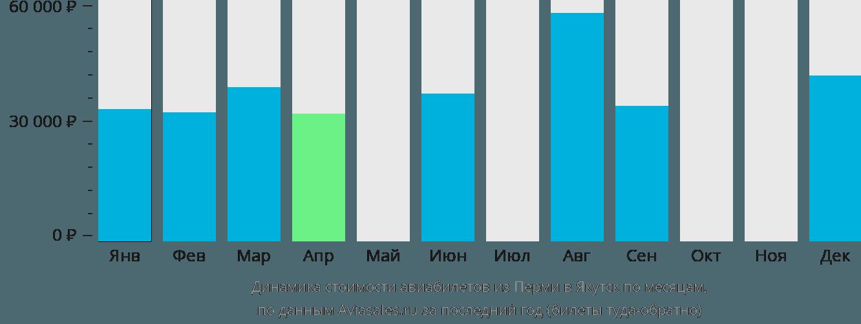 Динамика стоимости авиабилетов из Перми в Якутск по месяцам