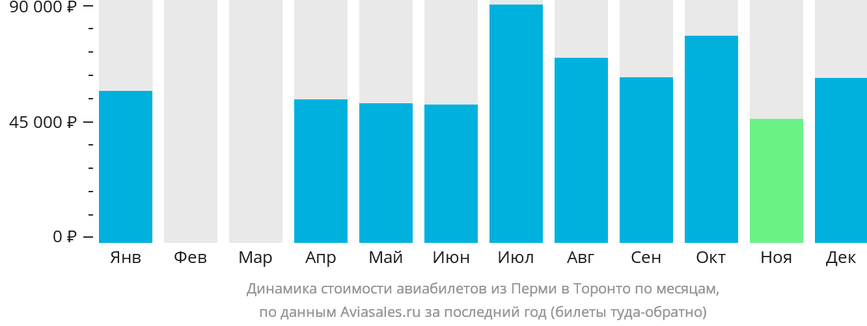 Динамика стоимости авиабилетов из Перми в Торонто по месяцам