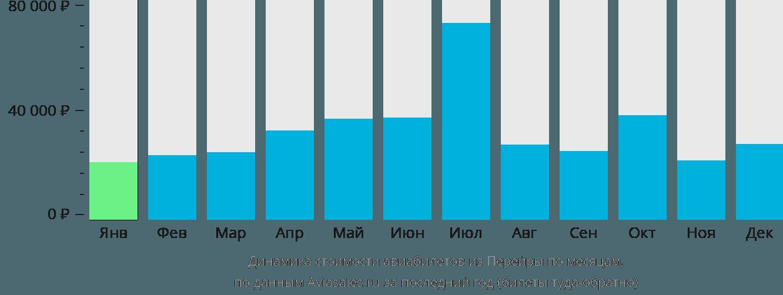 Динамика стоимости авиабилетов из Перейры по месяцам