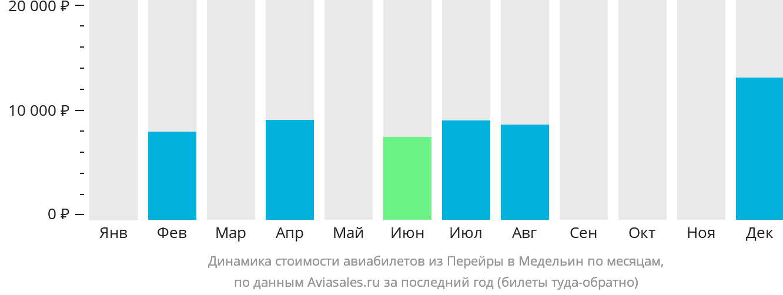 Динамика стоимости авиабилетов из Перейры в Медельин по месяцам