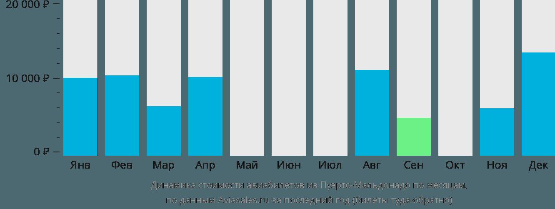 Динамика стоимости авиабилетов из Пуэрто-Мальдонадо по месяцам
