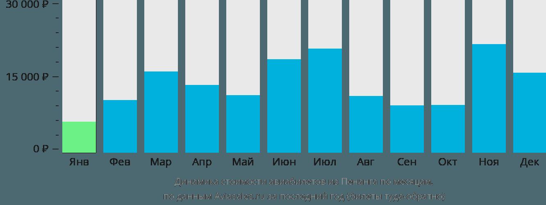 Динамика стоимости авиабилетов из Пенанга по месяцам
