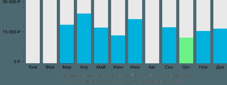 Динамика стоимости авиабилетов из Пенанга в Гуанчжоу по месяцам