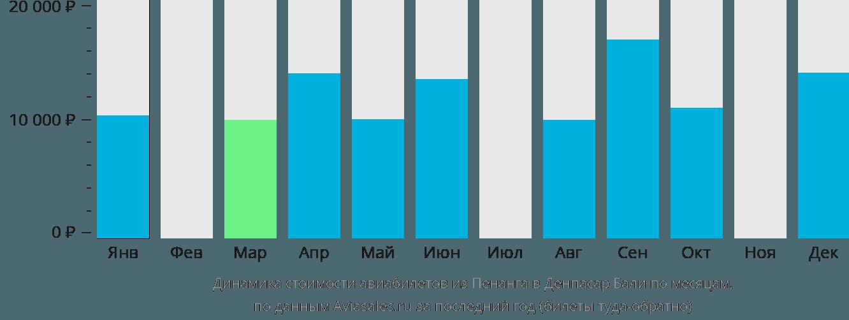 Динамика стоимости авиабилетов из Пенанга в Денпасар Бали по месяцам