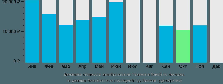 Динамика стоимости авиабилетов из Пенанга в Ханой по месяцам