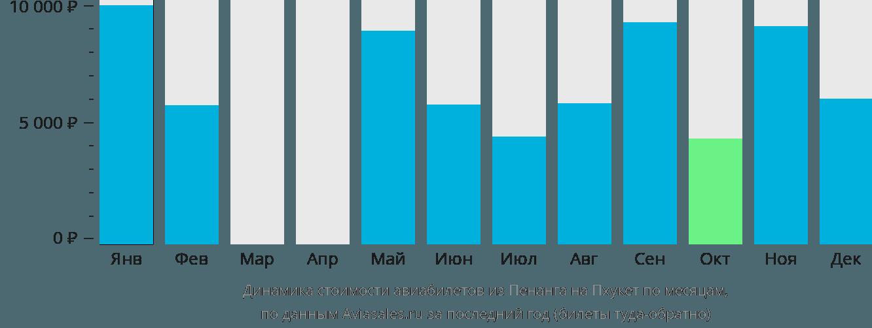 Динамика стоимости авиабилетов из Пенанга на Пхукет по месяцам