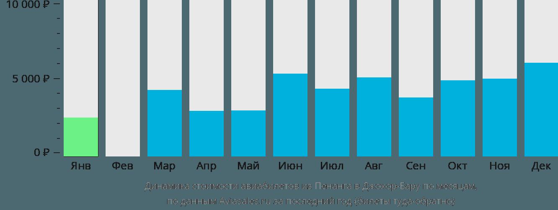 Динамика стоимости авиабилетов из Пенанга в Джохор-Бару по месяцам