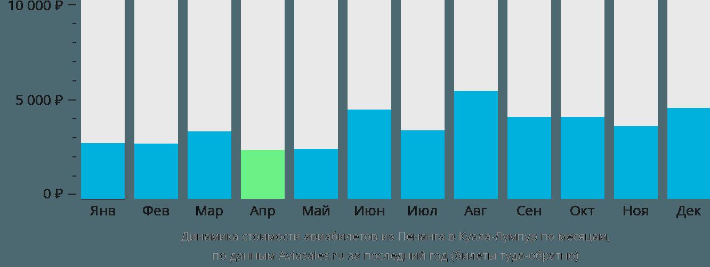 Динамика стоимости авиабилетов из Пенанга в Куала-Лумпур по месяцам