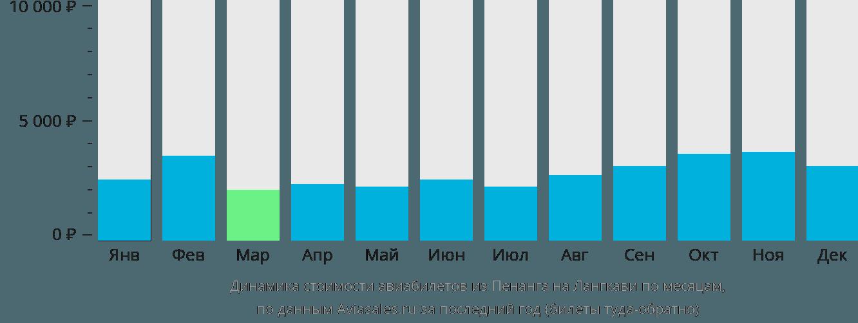 Динамика стоимости авиабилетов из Пенанга на Лангкави по месяцам