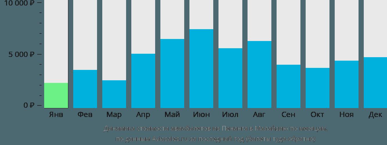 Динамика стоимости авиабилетов из Пенанга в Малайзию по месяцам