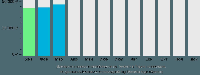 Динамика стоимости авиабилетов из Пенанга в Париж по месяцам