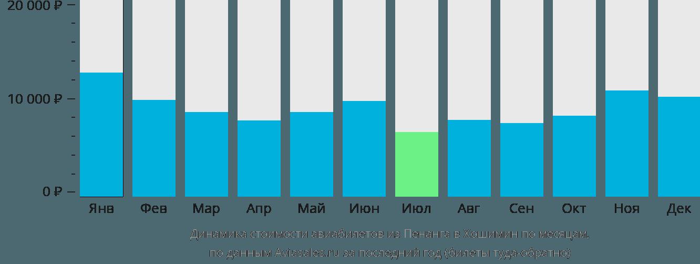 Динамика стоимости авиабилетов из Пенанга в Хошимин по месяцам