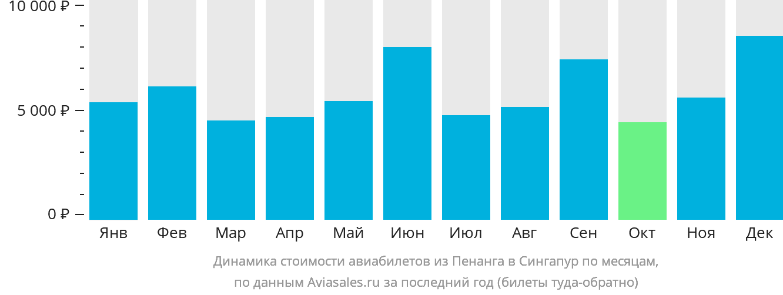 Динамика стоимости авиабилетов из Пенанга в Сингапур по месяцам