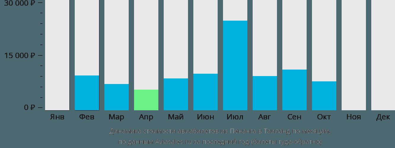 Динамика стоимости авиабилетов из Пенанга в Таиланд по месяцам