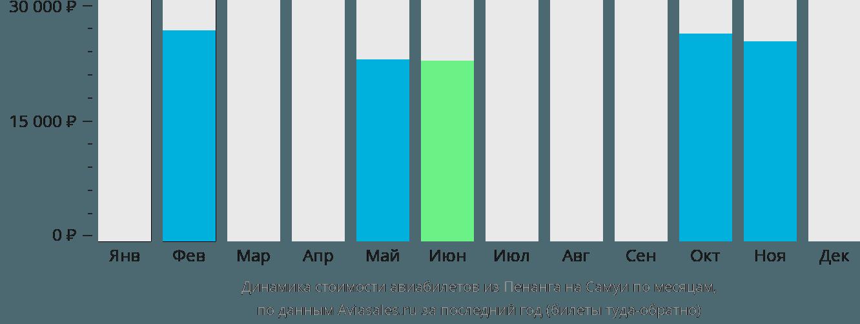 Динамика стоимости авиабилетов из Пенанга на Самуи по месяцам