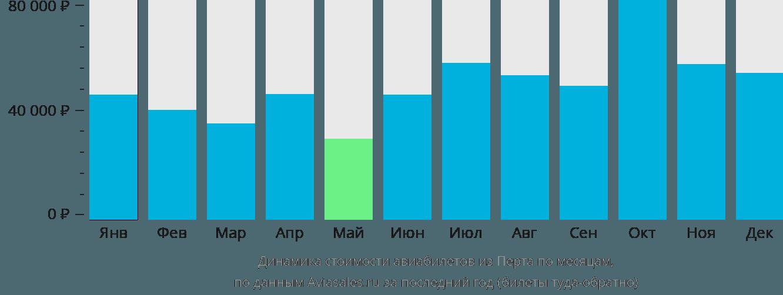Динамика стоимости авиабилетов из Перта по месяцам