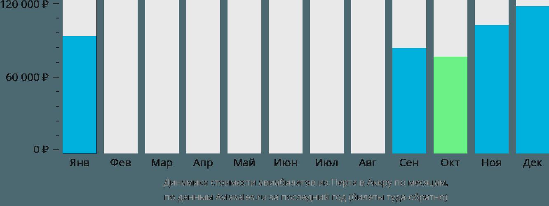 Динамика стоимости авиабилетов из Перта в Аккру по месяцам