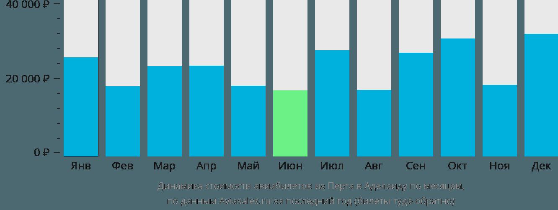 Динамика стоимости авиабилетов из Перта в Аделаиду по месяцам