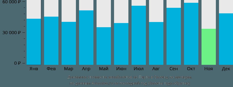 Динамика стоимости авиабилетов из Перта в Окленд по месяцам