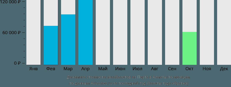 Динамика стоимости авиабилетов из Перта в Алматы по месяцам