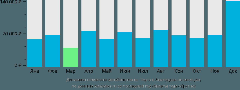 Динамика стоимости авиабилетов из Перта в Амстердам по месяцам