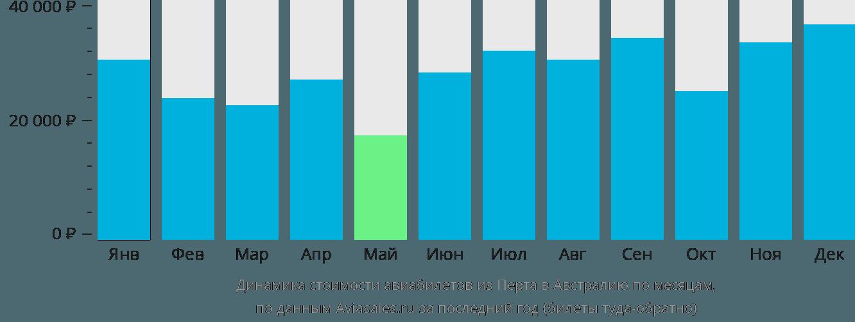 Динамика стоимости авиабилетов из Перта в Австралию по месяцам