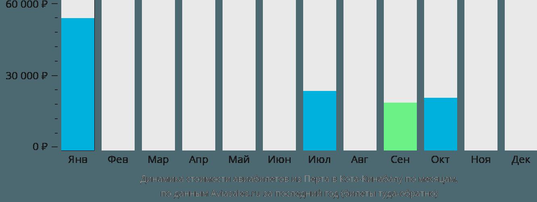Динамика стоимости авиабилетов из Перта в Кота-Кинабалу по месяцам