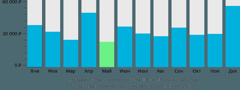 Динамика стоимости авиабилетов из Перта в Бангкок по месяцам