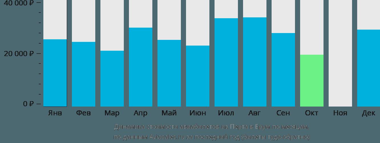 Динамика стоимости авиабилетов из Перта в Брум по месяцам