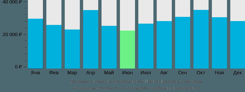 Динамика стоимости авиабилетов из Перта в Брисбен по месяцам