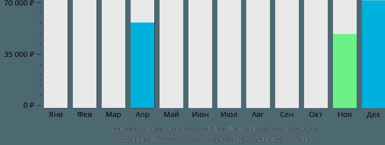 Динамика стоимости авиабилетов из Перта в Мумбаи по месяцам