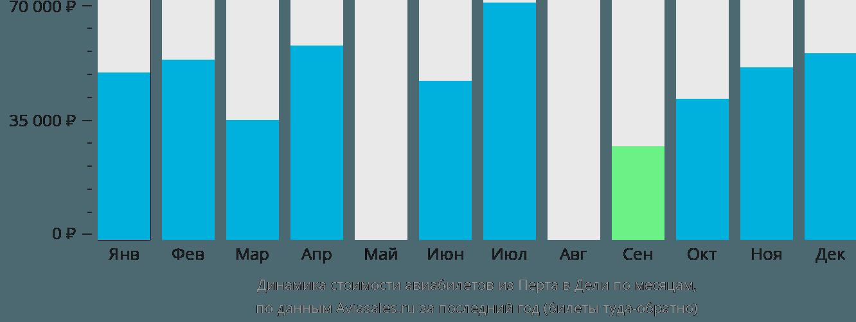 Динамика стоимости авиабилетов из Перта в Дели по месяцам