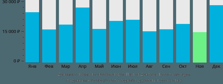 Динамика стоимости авиабилетов из Перта в Денпасар Бали по месяцам