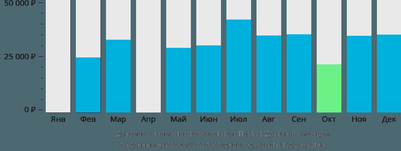 Динамика стоимости авиабилетов из Перта в Дарвин по месяцам