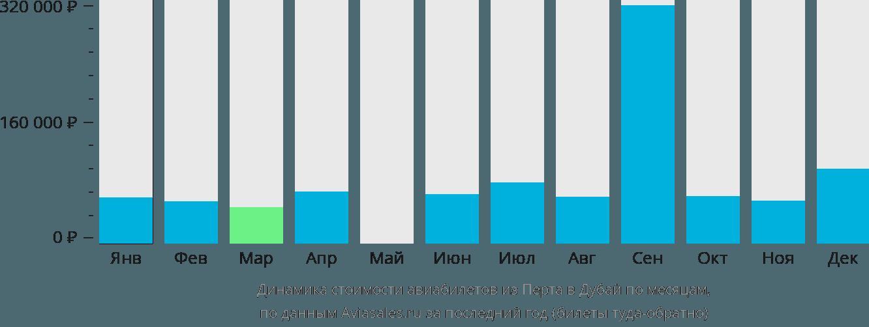 Динамика стоимости авиабилетов из Перта в Дубай по месяцам