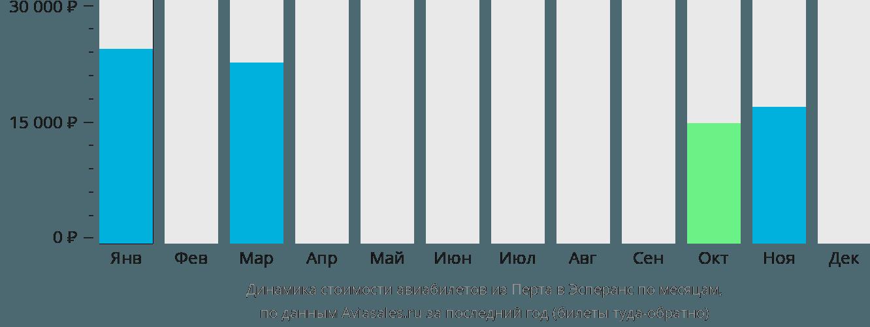 Динамика стоимости авиабилетов из Перта в Эсперанс по месяцам