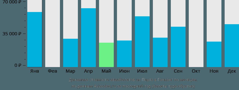 Динамика стоимости авиабилетов из Перта в Гонконг по месяцам