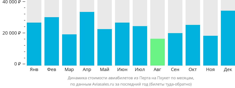 Динамика стоимости авиабилетов из Перта на Пхукет по месяцам