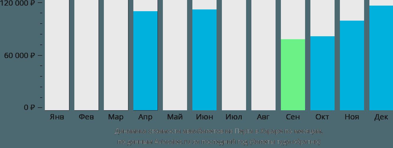 Динамика стоимости авиабилетов из Перта в Хараре по месяцам