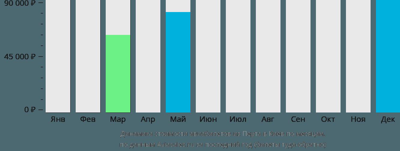 Динамика стоимости авиабилетов из Перта в Киев по месяцам