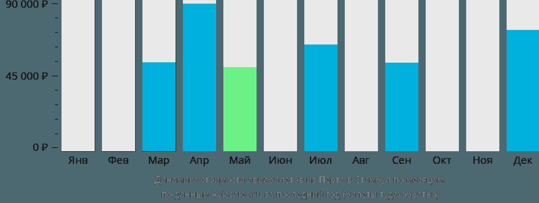 Динамика стоимости авиабилетов из Перта в Стамбул по месяцам