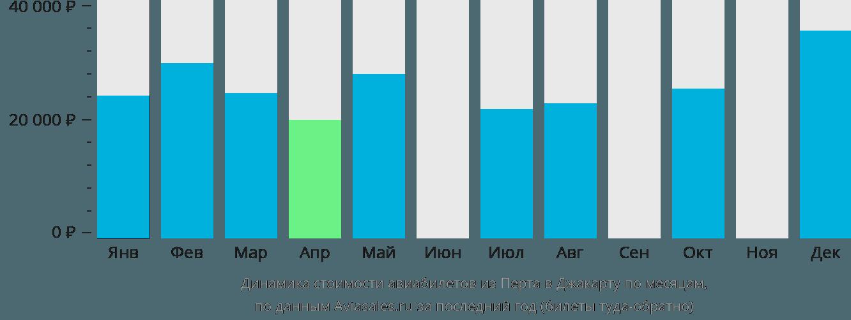 Динамика стоимости авиабилетов из Перта в Джакарту по месяцам