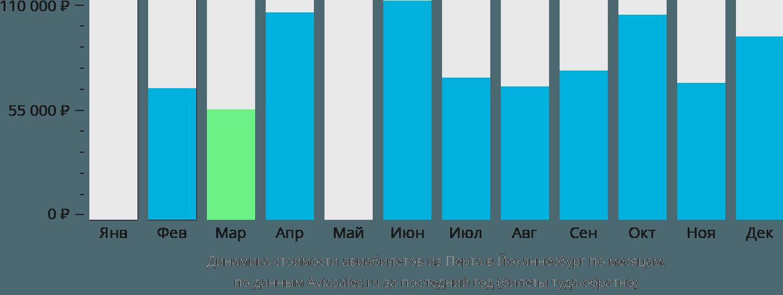 Динамика стоимости авиабилетов из Перта в Йоханнесбург по месяцам