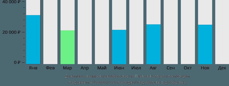 Динамика стоимости авиабилетов из Перта в Калгурли по месяцам