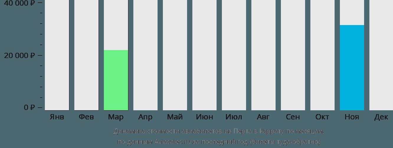 Динамика стоимости авиабилетов из Перта в Каррату по месяцам