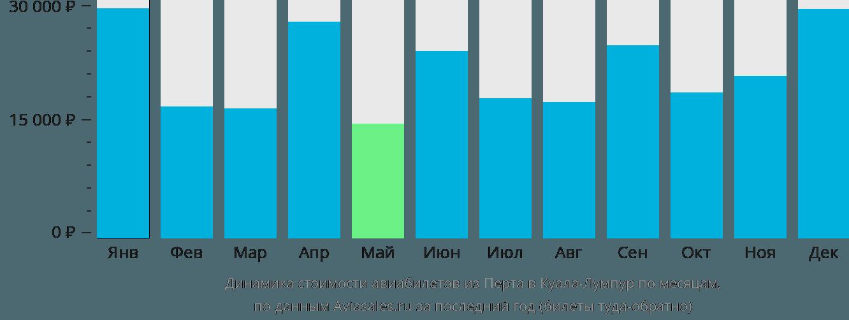 Динамика стоимости авиабилетов из Перта в Куала-Лумпур по месяцам
