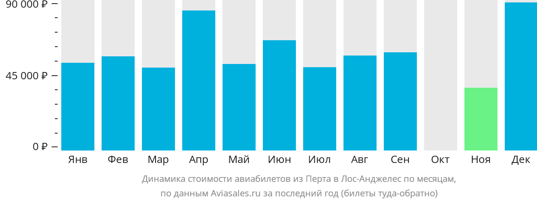Динамика стоимости авиабилетов из Перта в Лос-Анджелес по месяцам