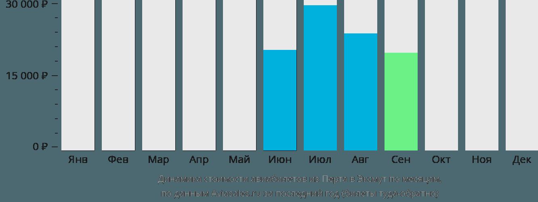 Динамика стоимости авиабилетов из Перта в Эксмут по месяцам
